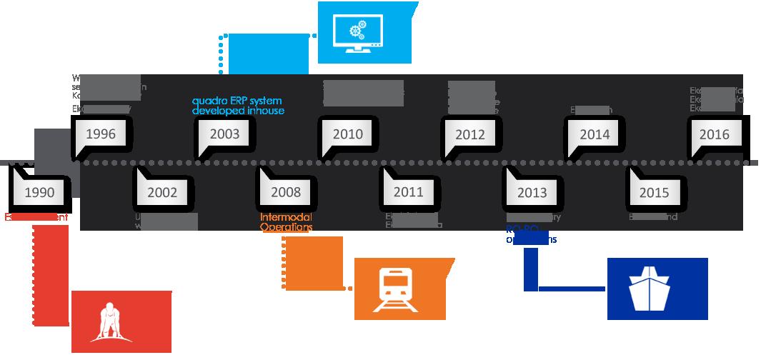 Ekol Logistics Timeline