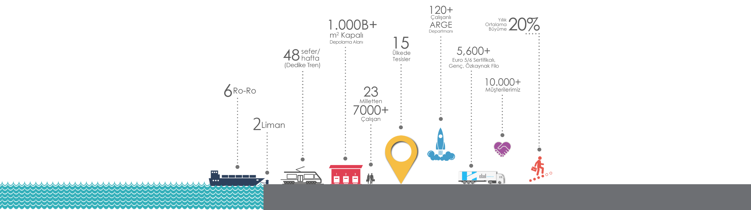 Ekol Lojistik Infografi