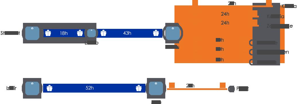 Intermodal Routes